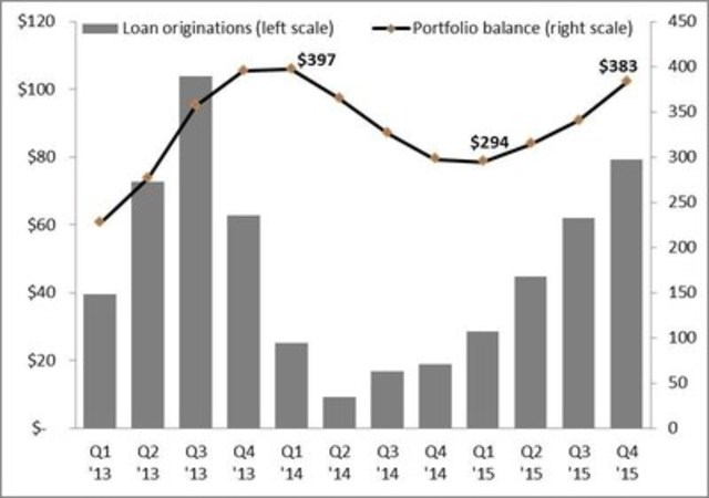 Figure 1: Quarterly Mortgage Loan Originations and Portfolio Balance 2013 - 2015 ($ millions) (CNW Group/Equity Financial Holdings Inc.)