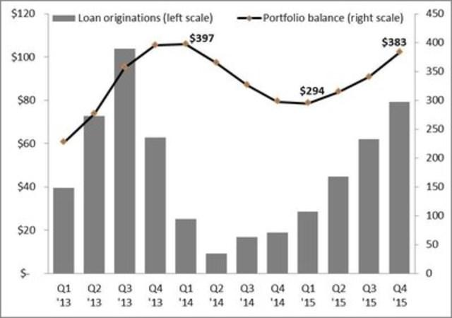 Figure 1: Quarterly Mortgage Loan Originations and Portfolio Balance 2013 - 2015 ($ millions) (CNW Group/Equity Financial Holdings Inc.)
