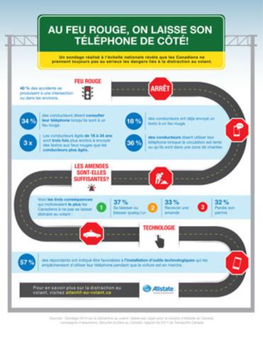 La lenteur de la circulation incite les conducteurs à utiliser leur cellulaire au volant (Groupe CNW/Allstate du Canada, Compagnie D'Assurance)