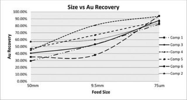 Figure 1: Gold Recovery versus Feed Size (CNW Group/Rye Patch Gold)