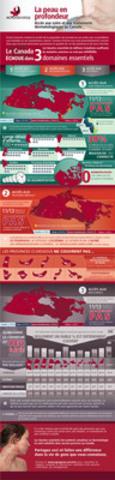 Aperçu de la Carte d'évaluation de l'Alliance canadienne des patients en dermatologie (Groupe CNW/Canadian Skin Patient Alliance)