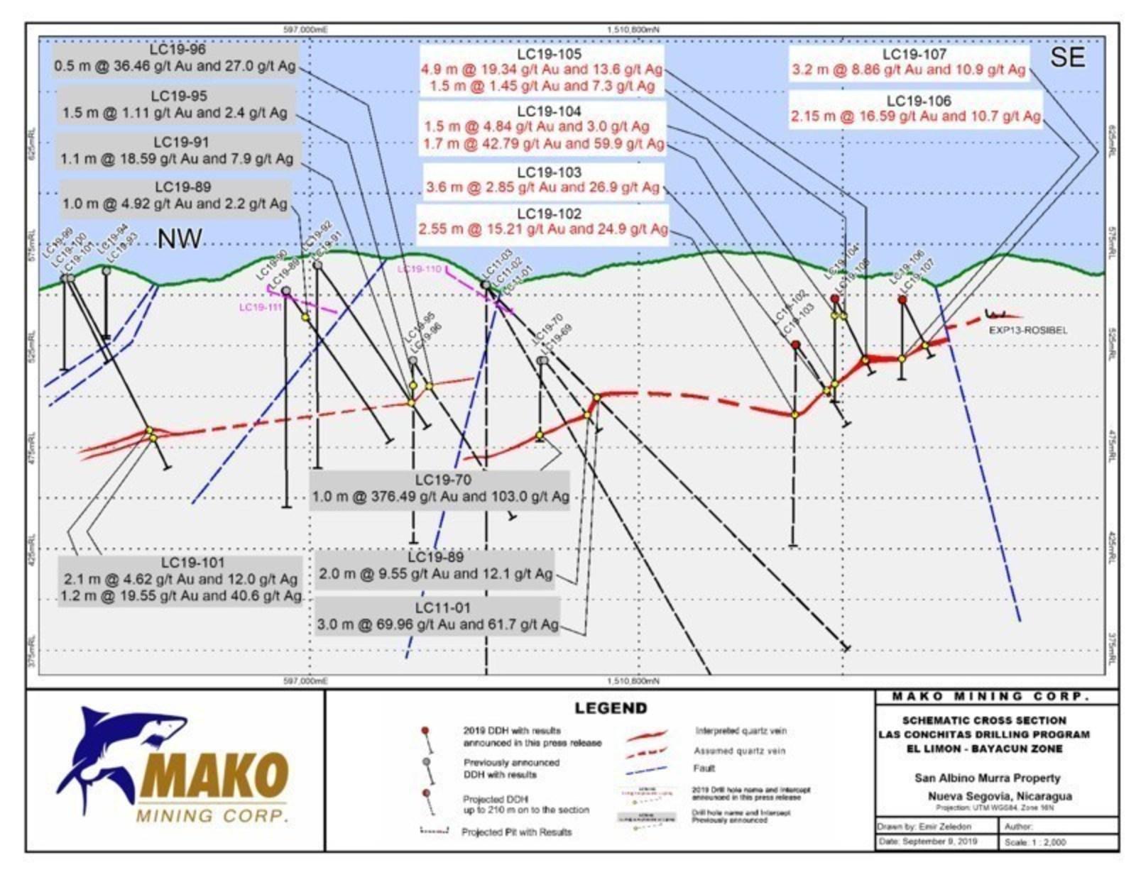 SCHEMATIC CROSS SECTION - EL LIMON - BAYACUN ZONE - FINAL