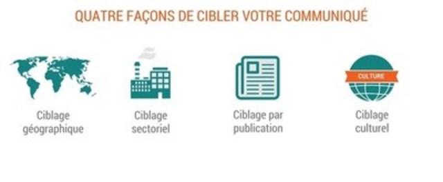 Différentes options de distribution à explorer avant l'envoi d'un communiqué (Groupe CNW/Groupe CNW Ltée)