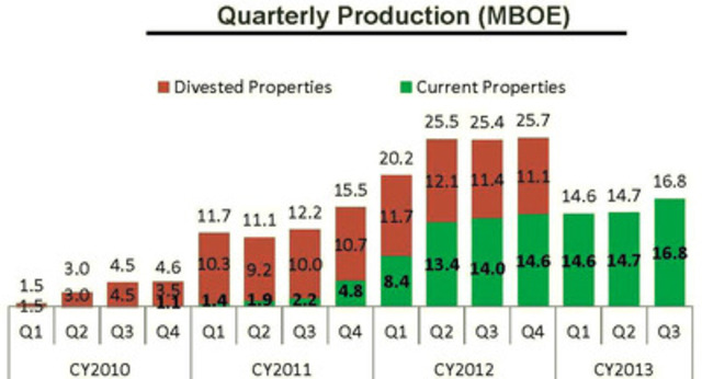 Quarterly Production Chart (CNW Group/Gale Force Petroleum Inc.)