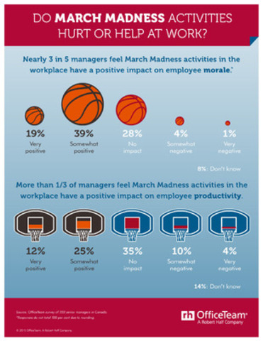 Do March Madness Activities Hurt or Help at Work? (CNW Group/OfficeTeam)