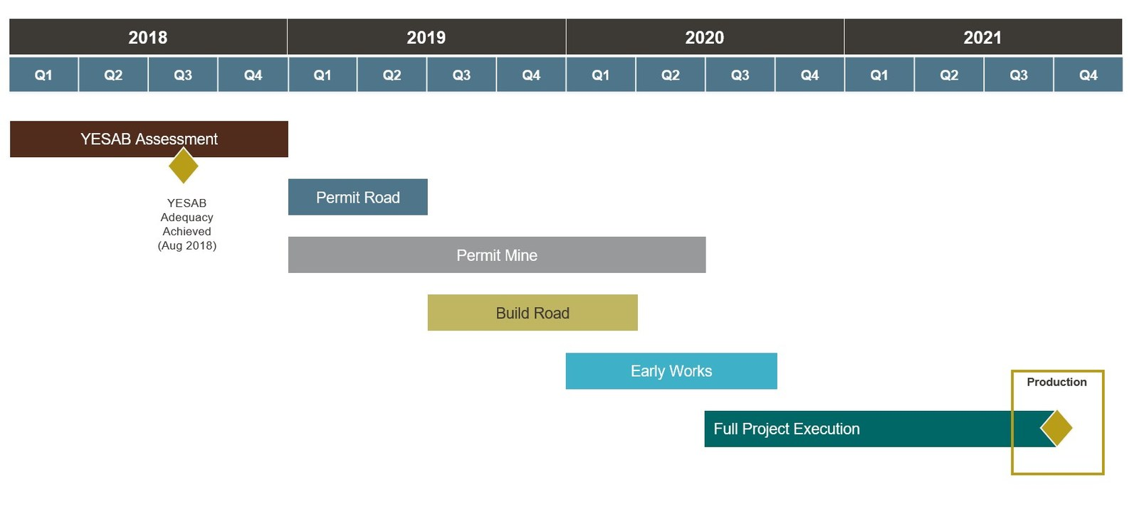 Figure 7: Coffee Project Timeline and Key Milestones. Production is subject to receipt of permits and positive feasibility study.