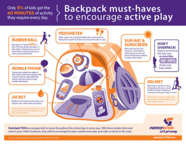 ParticipACTION'S backpack must-haves to encourage active play this school year. (CNW Group/ParticipACTION)