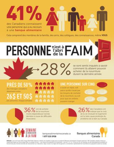 Personne n'est à l`abri de la faim: Un Canadien sur cinq saute des repas pour tenter de joindre les deux bouts (Groupe CNW/Banques alimentaires Canada)