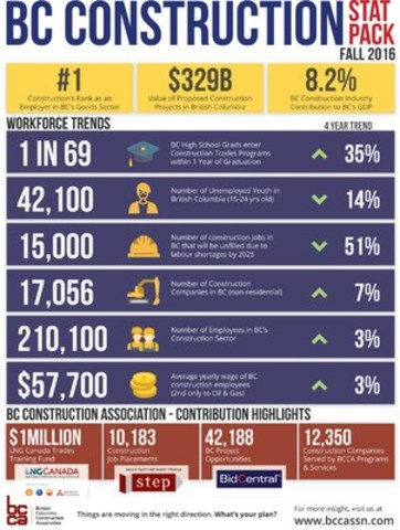 BC Construction Stat Pack - Fall 2016 (CNW Group/BC Construction Association)