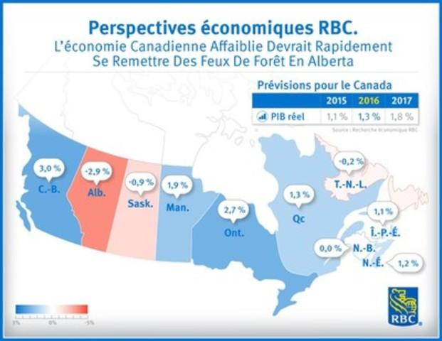 Perspectives économiques RBC - L'économie Canadienne affaiblie devrait rapidement se remettre des feux de forêt en Alberta (Groupe CNW/RBC Groupe Financier)