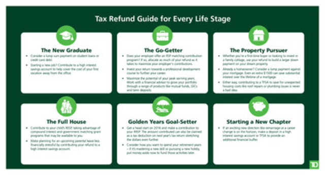 Tax Refund Guide for Every Life Stage (CNW Group/TD Bank Group)