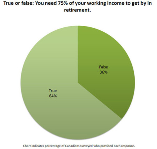 You need 75% of your working income to get by in retirement (CNW Group/TD Bank Group)