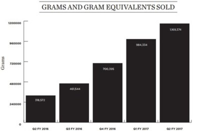 Grams And Gram Equivalents Sold (CNW Group/Canopy Growth Corporation)