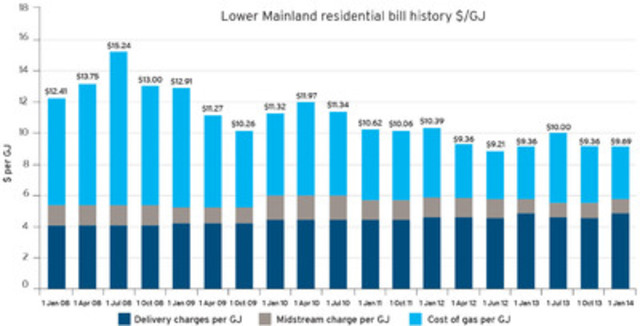 The above chart shows the rate history of an average FortisBC residential customer in the Lower Mainland, since January 1, 2008 (CNW Group/FortisBC)