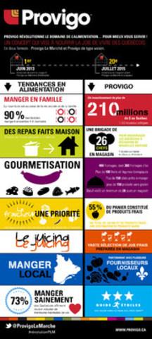Provigo Le Marché célèbre deux ans à transformer le paysage de l'alimentation au Québec et révolutionne le domaine de l'alimentation…pour mieux vous servir! Un concept en deux formats qui vise à nourrir la joie de vivre des Québécois. (Groupe CNW/Provigo, membre du groupe Loblaw)
