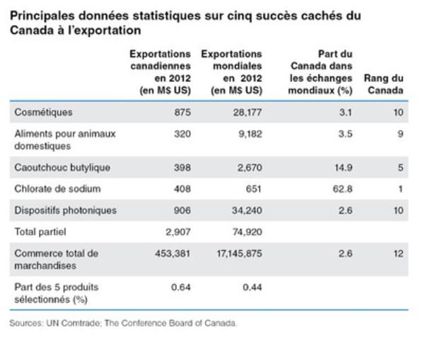 Principales données statistiques sur cinq succès cachés du Canada à l'exportation. (Groupe CNW/Le Conference Board du Canada)