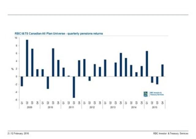 RBC I&TS Canadian All Plan Universe –quarterly pensions returns, Q1 2009 –- Q4 2015 (CNW Group/Royal Bank of Canada)