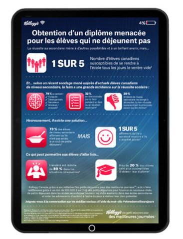 Obtention d'un diplôme menacée pour les élèves qui ne déjeunent pas (Groupe CNW/Kellogg Canada Inc.)