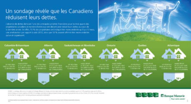 Un sondage révèle que les Canadiens réduisent leurs dette. (Groupe CNW/Société Financière Manuvie)