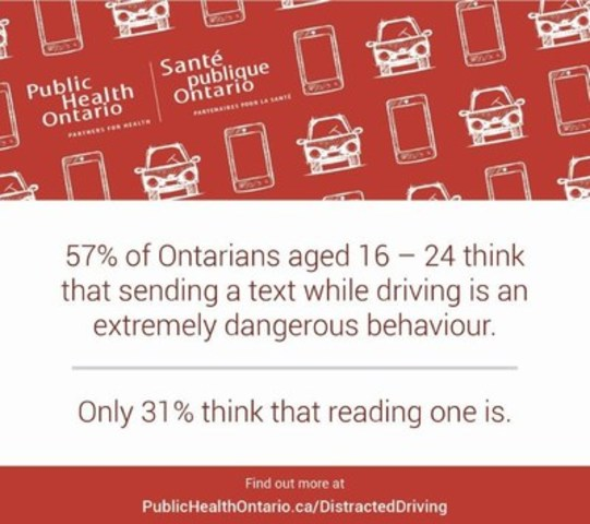 57% of Ontarians aged 16 - 24 think that sending a text while driving is an extremely dangerous behaviour. (CNW Group/Public Health Ontario)