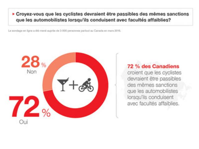 Croyez-vous que les cyclistes devraient être passibles des mêmes sanctions que les automobilistes lorsqu'ils conduisent avec facultés affaiblies? (Groupe CNW/State Farm)