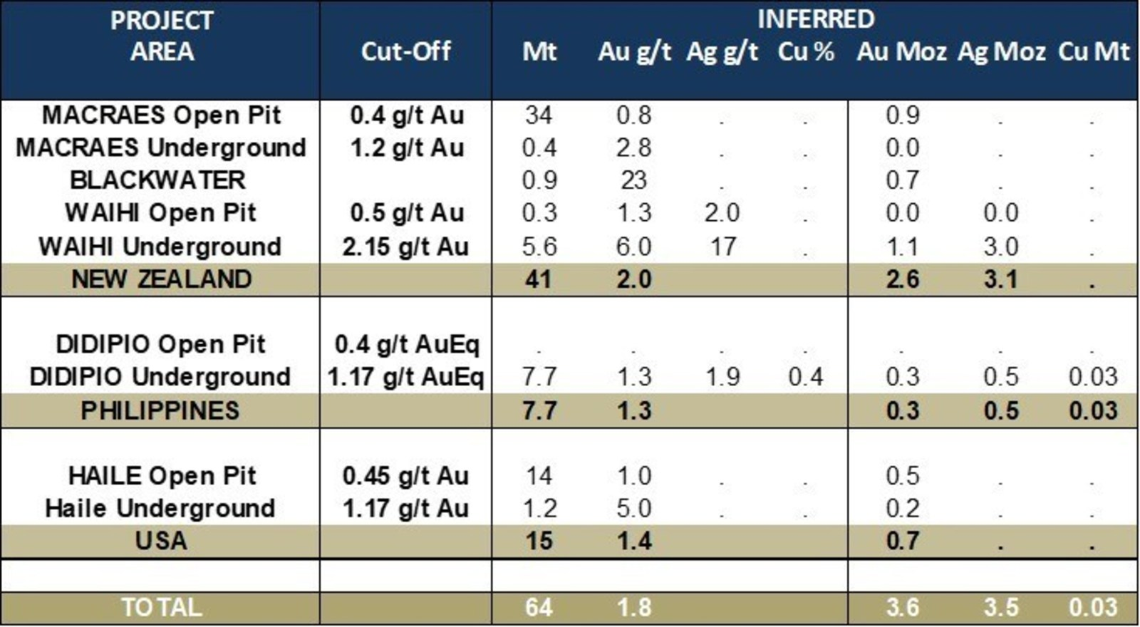 Table 3: Updated Mineral Resources – Inferred Resource Statement