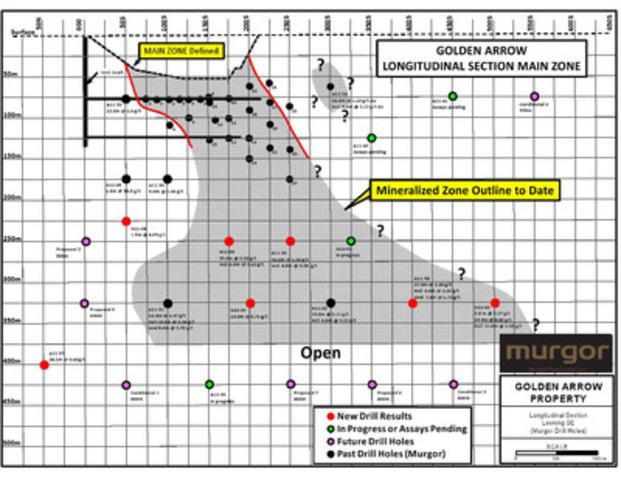 Golden Arrow Longitudinal Section Main Zone (CNW Group/Murgor Resources Inc.)