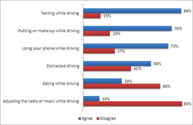Canadians Weigh In On Distracted Driving as a Criminal Offence (CNW Group/Kanetix)