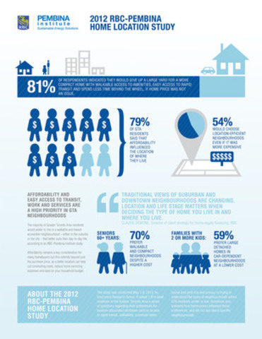 2012 RBC-PEMBINA HOME LOCATION STUDY (CNW Group/RBC)