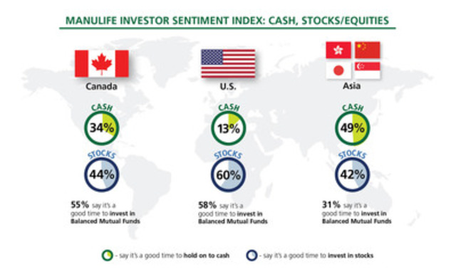 Manulife Investor Sentiment Index: Cash, Stocks/Equities (CNW Group/Manulife Financial Corporation)
