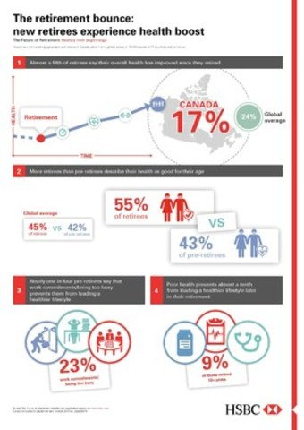 Infographic: 2015 HSBC Future of Retirement: Healthy New Beginnings (CNW Group/HSBC Bank Canada)