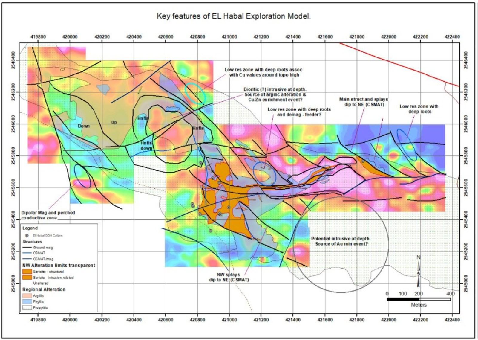Figure 6: El Habal Interpretive Model, Magnetics Contours and Soil Sampling Grids