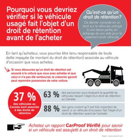 CarProof révèle que plus d'un tiers des véhicules font l'objet d'un droit de rétention, un fait inconnu pour grand nombre de Canadiens. (Groupe CNW/CarProof Vehicle History Reports)