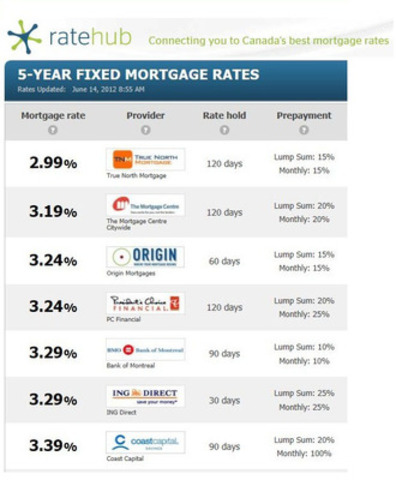 True North Mortgage is clearly leading the pack in the 5 year fixed market. (CNW Group/True North Mortgage Inc.)