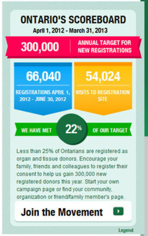 Screen shot, organ and tissue donation registration scoreboard. (CNW Group/Trillium Gift of Life Network)