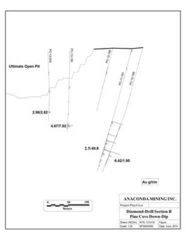 Figure 3. Diamond-drill Section B, down-dip area, Pine Cove mine.  (CNW Group/Anaconda Mining Inc.)