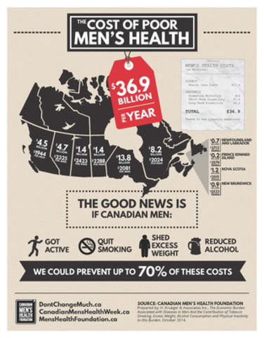 Poor Health Among Men Costs Canada $36.9 Billion a Year (CNW Group/Canadian Men's Health Foundation)