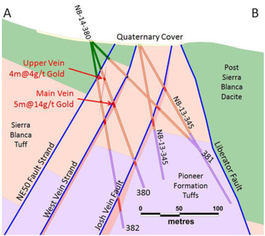 Figure 2: Cross section through NB-14-380 showing location of West Vein relative to the vein drilled in 2013. The fault to the west of the West Vein represents a potential target for future exploration. (CNW Group/Corvus Gold Inc.)