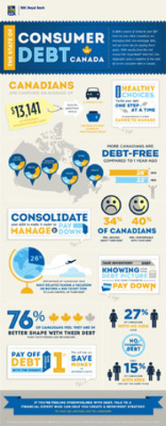 2nd Annual RBC Debt Poll - The State of Consumer Debt in Canada (CNW Group/RBC)