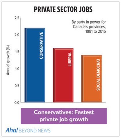 Private sector job growth by party from Aha! (CNW Group/Aha! Insights Inc)