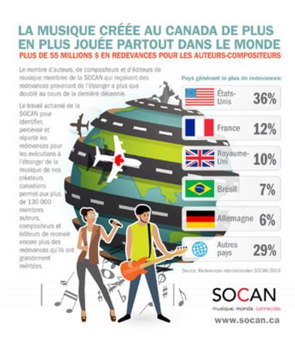 Les redevances internationales en hausse pour la SOCAN grâce à la popularité croissante de la musique canadienne partout dans le monde. (Groupe CNW/SOCAN)
