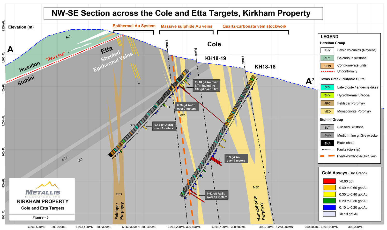 Metallis Resources Inc - Figure 3 - NW-SE Section Map across Cole and Etta Targets at the Kirkham Property