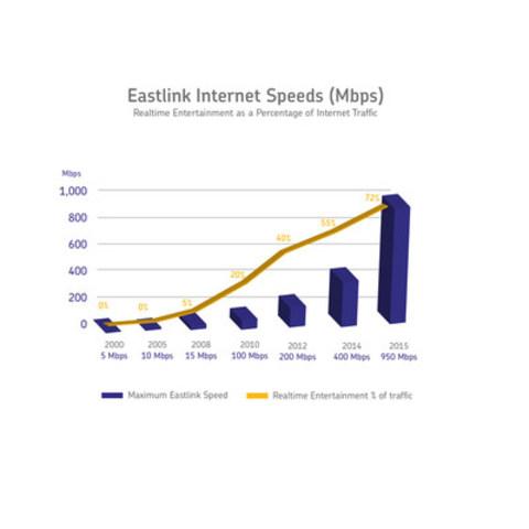 Eastlink Internet Speeds and Real Time Entertainment (CNW Group/Eastlink)