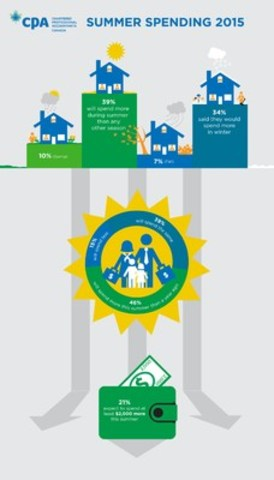 Infographic : Summer Spending 2015 (CNW Group/CPA Canada)
