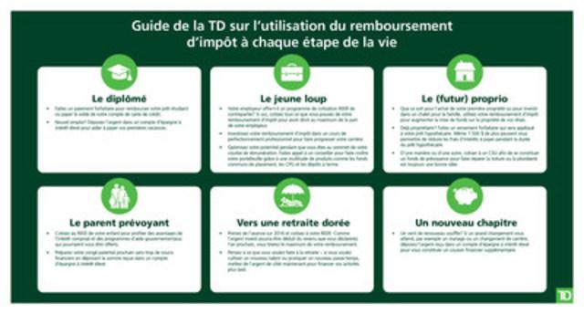 Guide de la TD sur l'utilisation du remboursement d'impôt à chaque étape de la vie (Groupe CNW/Groupe Banque TD)