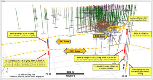 Image 2 - 3D section of CND Zone and 2201 Zone (CNW Group/Premier Gold Mines Limited)