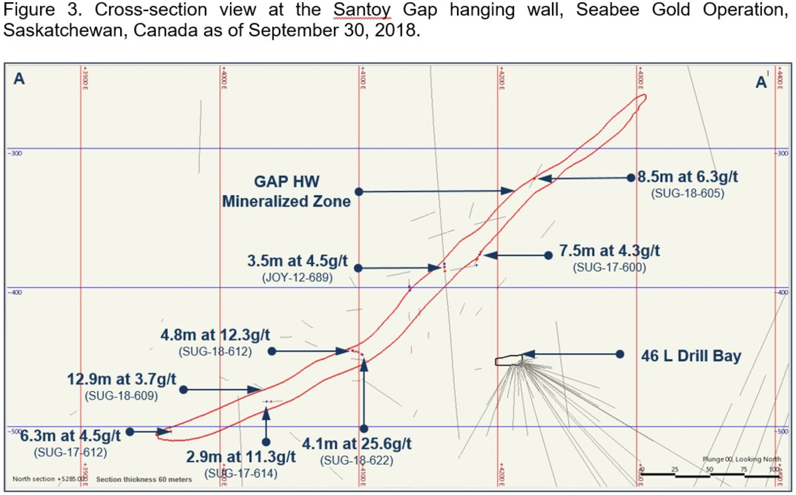 Figure 3. Cross-section view at the Santoy Gay hanging wall, Seabea Gold Operation, Saskatchewan, Canada as of September 30, 2018.