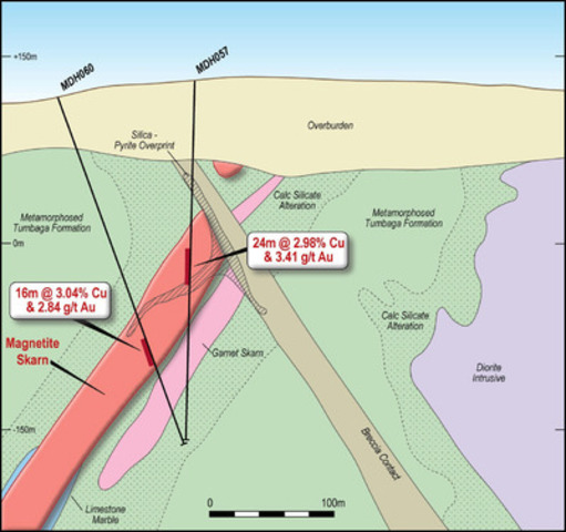 Figure 3 - Cross section of South Mineralised Zone showing MDH 060 and MDH 057 with geological interpretation and high grade intercept annotated (Section A of Figure 1). (CNW Group/RTG Mining Inc.)