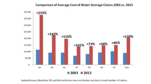 Comparison of Average Cost of Water Damage Claims 2003 vs. 2013 (CNW Group/Aviva Canada Inc.)