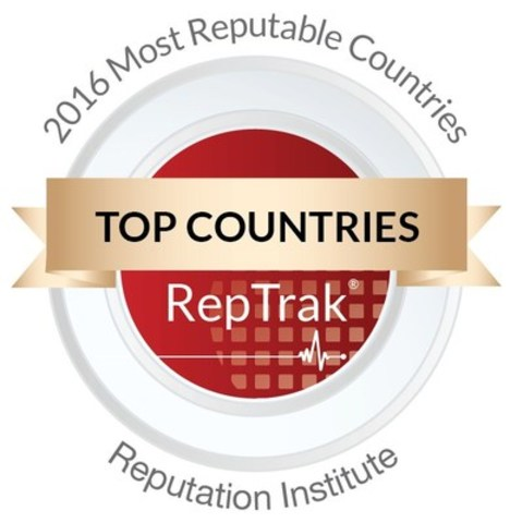 Top Countries, RepTrak (CNW Group/Reputation Institute)